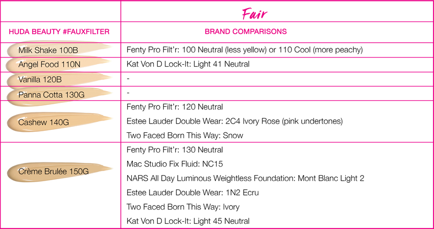 #FauxFilter Shade Comparison Guide fair