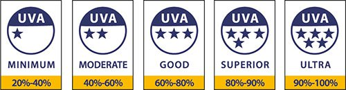 UVA star ratings