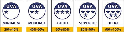 UVA star ratings