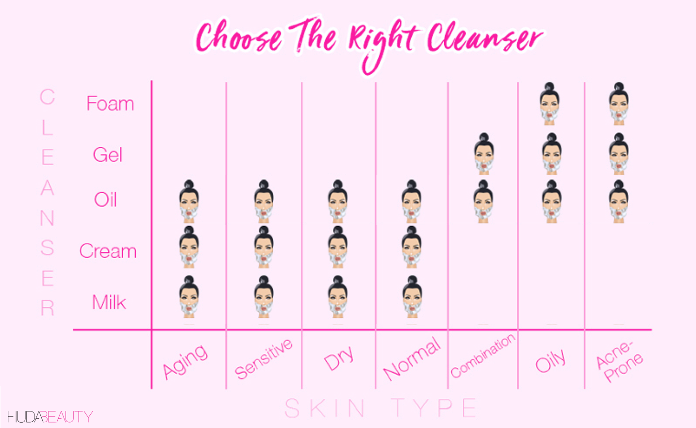 the right cleanser for your skin type