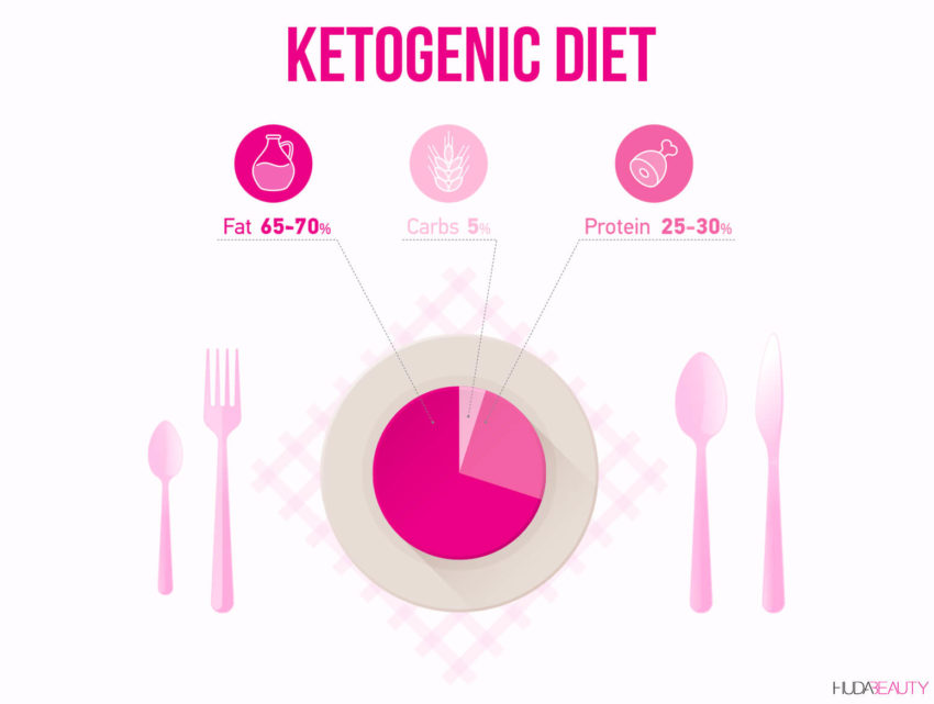 KETOGENIC DIET copy