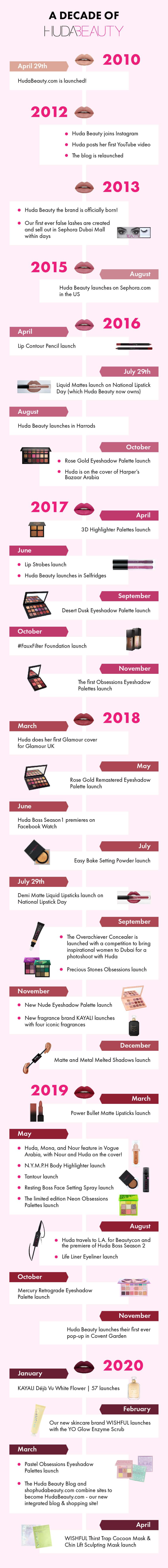 Huda Beauty Timeline